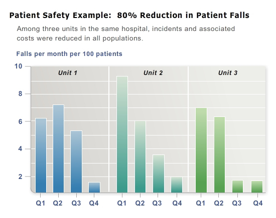 01-Home_Client Results - Patient Safety